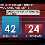 RT @GranholmTWR: FACT! More jobs created under Democratic presidents. Open this tweet to see the numbers. http://t.co/yDsJlZmP
