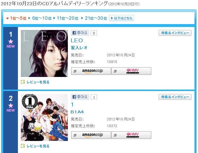 RT @bambolmiso: 10월 23일자 오리콘 앨범 데일리 차트! B1A4 2위~* 10,372장 판매! http://t.co/gwbOgDhS