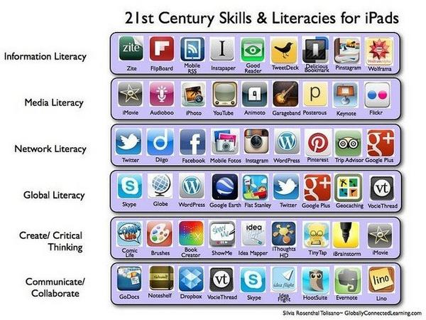 RT @Toupietwopi: RT @Primary_Ed 21st Century Skills and Literacies for iPad. http://t.co/TxUf2kkSf1 #edchat #edchatie #ukedchat #ipadchat #sunchat #edtech