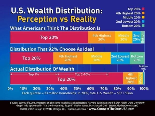 Gap between American perceptions of wealth inequality and reality http://t.co/lM6YFlCMZU http://t.co/P4qxNx55t6 via @motherjones #inequality