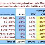 De Hond: Kiezers PVV, VVD en SP hebben minste vertrouwen in integriteit Tweede-Kamerleden http://t.co/4LPTexft9M