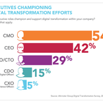 RT @TamaraMcCleary: The #CMO and #CEO are the new Champions of Digital Transformation. #infographic by @altimetergroup HT @Timothy_Hughes h…