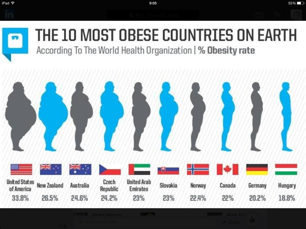 """Tabeeb on Twitter: """"Obesity is a major global issue. Check ..."""