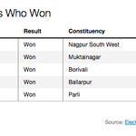 5 Charts of Maharashtra's Political Fate (Top BJP Leaders Who Won) http://t.co/qJojp03Y9I #BJP #Election2014 http://t.co/G40bbVxw0O