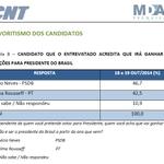 Os eleitores são a favor de Aécio, mas a pesquisa MDA-CNT é contra...Vejam estas telas! Incrível! http://t.co/LkwDXPRAKB