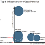 This influencer graph by #Hashtagify shows how global #OscarPistorius is #eNiversity #visualisation #socialcontent http://t.co/8G0JIUJ2Ts