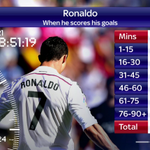 RT @SkySportsNewsHQ: As Cristiano Ronaldo closes in on 400 club career goals here is when he strikes #SSNHQ http://t.co/yTQFGYRFVh