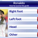 Liverpool prepare to take on Real Madrid tonight. This is how star man Cristiano Ronaldo scores his goals #SSNHQ http://t.co/zThNpcmIyn