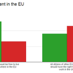 British attitudes towards the EU arent exactly consistent... http://t.co/3zheF46x8G http://t.co/CXhoWHEt38