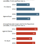 """RT @pewresearch: 38% of Democrats see their midterm vote as a vote """"for"""" Obama, down from 53% in 2010 http://t.co/VmTip0F2Se http://t.co/CFCNfOlANW"""