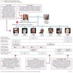 El clan Pujol y los tribunales. Buen gráfico en El País (http://t.co/RWUKcEi0XC). http://t.co/DUB5Cmrek1