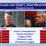 RT @SkySportsNewsHQ: Sundays clash between #MUFC & #CFC will be the first time van Gaal and Mourinho meet in the Premier Leauge. #SSNHQ http://t.co/SGtMTD2zrP