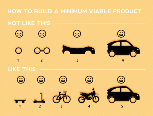How to build an MVP http://t.co/sBlb3Oi8gl