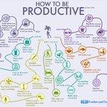RT @bzpconsulting: Хэрхэн бүтээмжтэй байх вэ? гэсэн инфографик байна. http://t.co/V8MP1n6khs