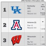✅ #2 Preseason Coaches Poll  ✅ #2 Preseason AP Poll http://t.co/Gc1dlT3VQ6