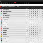 Durch den 1:0-Sieg klettert @s04 auf Platz 7, der @FCAugsburg ist jetzt 12. http://t.co/jZAKBI1O1W http://t.co/8wEoLrfFXh