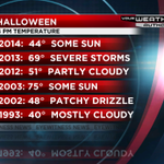 Heres how this Halloween, the coldest in 21 years, stacks up against years past. #tristatewx http://t.co/d4wHcCqlTO