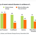 A big reason climate change isn't a priority: The apocalypse. http://t.co/ppB1uvh9CM http://t.co/uMqZIu7ece
