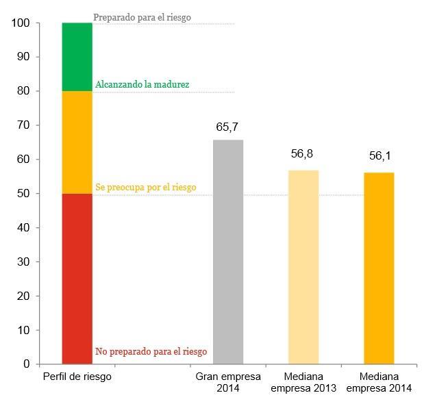 Cuál es el índice de madurez de las #empresas españolas en materia de #GestionRiesgos? @IronMountain @IDG_tv http://t.co/fmYFPFeKNM