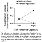 """""""Remarkably, perceiving one's judgments as objective predicted greater gender bias.""""  https://t.co/XNOCi15qkH http://t.co/XhVg57uOQi"""
