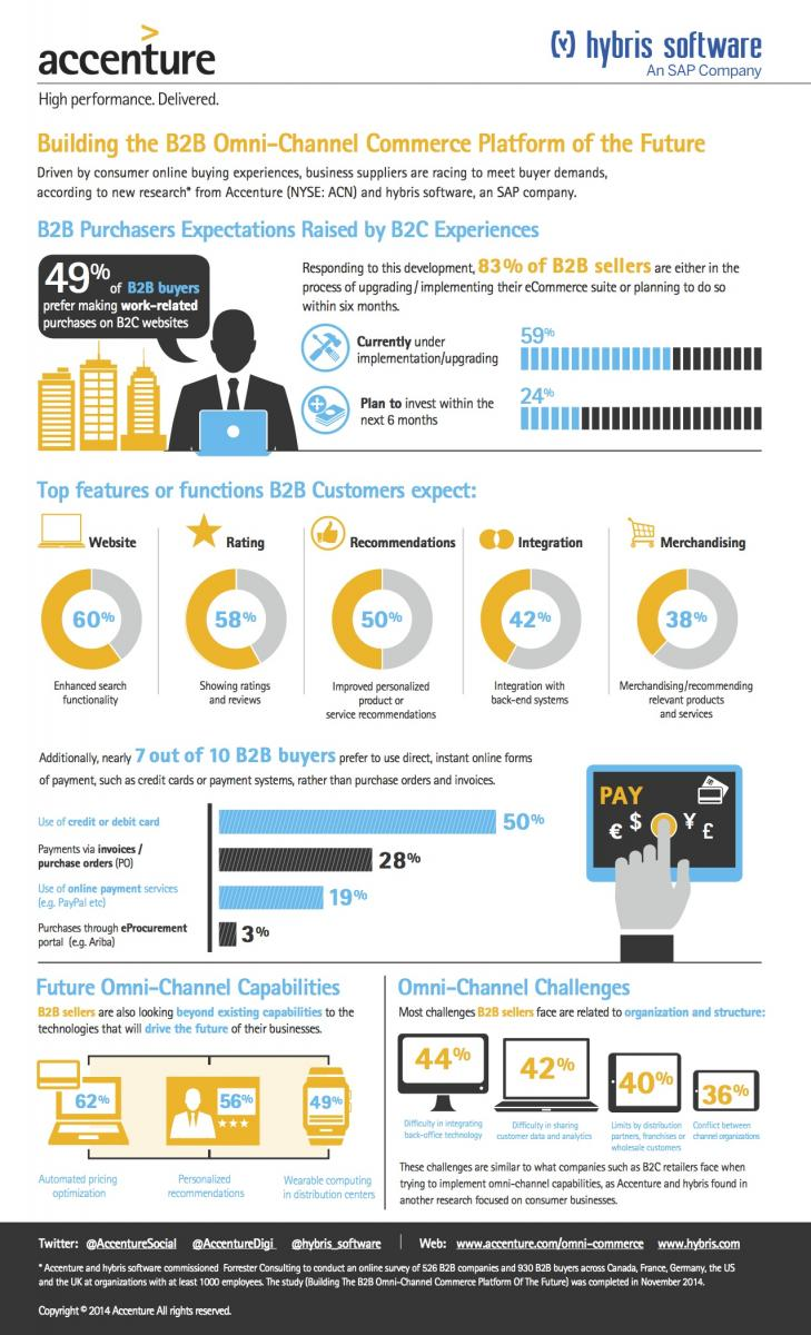52% of B2B buyers expect at least half of their purchases to be made online in 3 years' time: http://t.co/xV0QWi4sVK http://t.co/oVeSvyWfqL