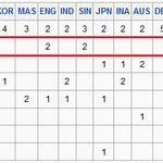 Dihitung lagi inilah akhir 12 tour Superseries 2014, kenapa RI kedua krn pnya 6 runner-up, disusul Korea 5, Denmark 2 http://t.co/F4lVRNasKw