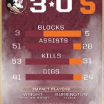 #Noles move to 26-2 after a 3-0 sweep against Syracuse. Take a look. http://t.co/uWewo8CMtx