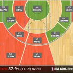 #Blazers outscored #Celtics 29-23..shot 57.9% in the 3rd...best qtr this game http://t.co/ycDWkLTZJb
