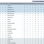 TABLE With one game remaining in Matchweek 12, the Barclays Premier League looks like this... #BPL http://t.co/jbIRfVtpml