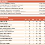 Resultados y Clasificación #LigaEBA Gr.AB tras la Jor.6 con @cbAgustinosEras líder http://t.co/YnT4Jzh31o