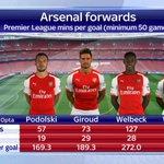 #AFC| Atentos al dato de @SkySportsNewsHQ: https://t.co/AV3HNX1NVY (@Arsenal)