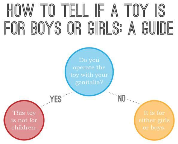 How to tell if a toy is for boys or girls... http://t.co/wQbjp6D7LF
