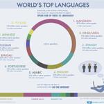 3 من أصل 7 مليارات نسمة على الأرض تتحدث واحدة من هذه اللغات واللغة #العربية تحتل المرتبة 5: #بالعربي #بكتب_بالعربي http://t.co/iEYhAoZDWX