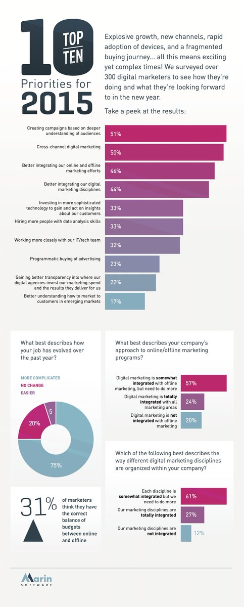 We surveyed digital marketers to see what their top priorities are for 2015. Full report here: http://t.co/SXGR7fV4GL http://t.co/hVqKl65TeS
