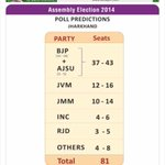 Axis survey: BJP to gain power in J'khand, to miss Mission 44+ in J-K http://t.co/97is78fdjr http://t.co/wXhLNoQFft