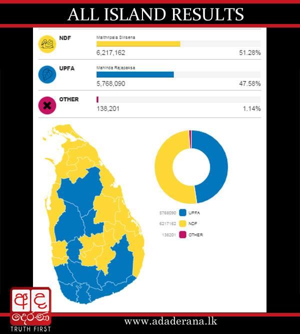 Final all-island cumulative result #PresPollSL #lka http://t.co/eHipzSvBQ6
