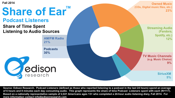 """""""If you listen to podcasts, you listen to a lot of podcasts."""" Latest Share of Ear numbers from Edison Research. http://t.co/AFqoIVIGJh"""