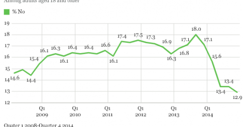 According to @Gallup, the uninsured rate has steadily declined thanks to #Obamacare. http://t.co/HrRoKj3vNA http://t.co/39kMQAoFfz