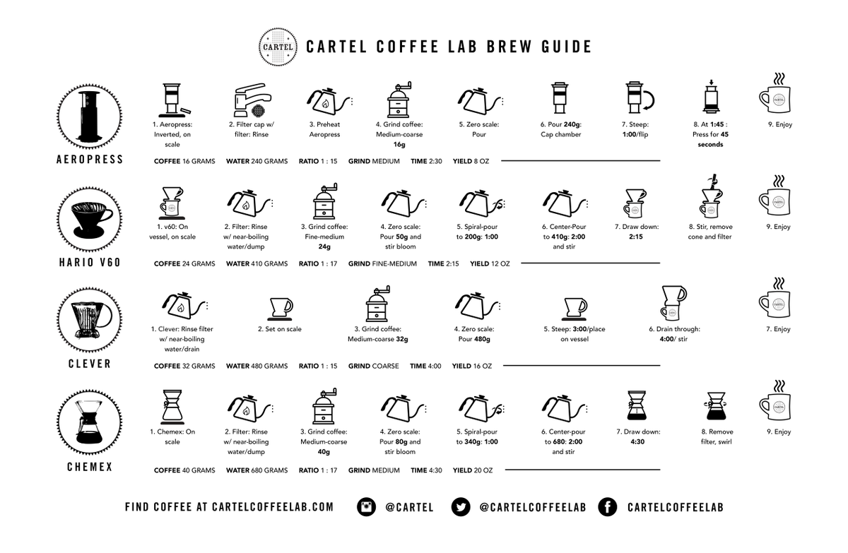 Whether you're dialing in your Mr. Coffee or your aeropress, we can help: http://t.co/wXekNAlflP http://t.co/suG48xdluc