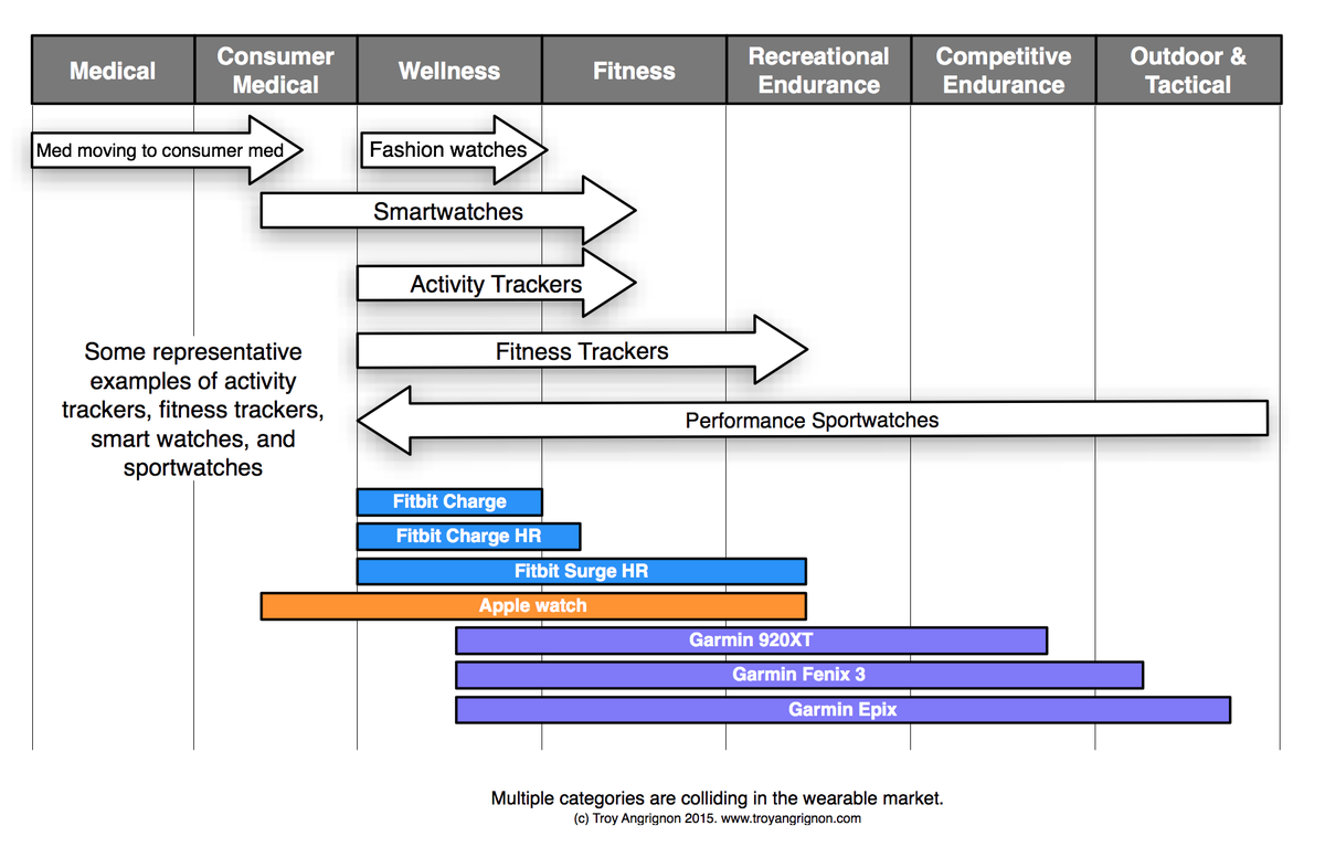Great comparison matrix of activity trackers broken down by activity types http://t.co/VYo6FzyYg8 #quantifiedself http://t.co/i28SJbJaO4