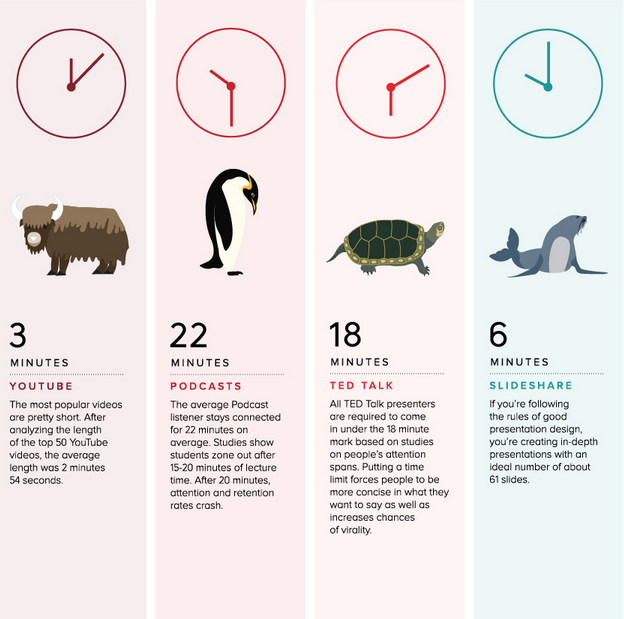 Infographic: The Optimal Length for Every Social Media Update and More http://t.co/AJpFxyLtBA http://t.co/kzp214SFHN
