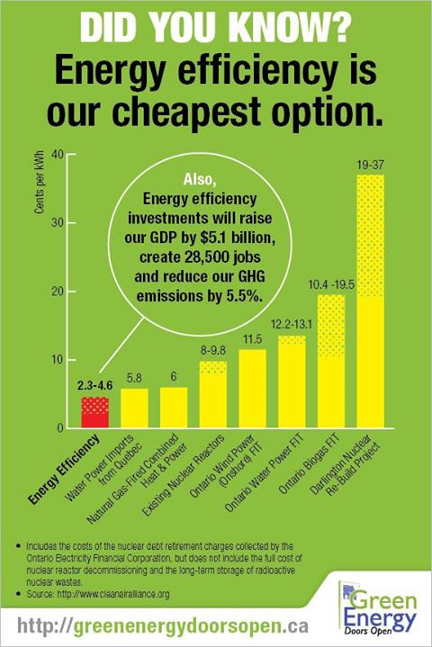 Energy Efficiency is Cheapest Option, Creates Most Jobs & Fights #ClimateChange! #WEF15 #Davos http://t.co/3MxrfDwg5u