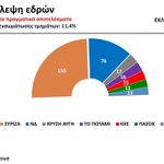 Projection of Parliament seats based on true results MT @publicissue: #ekloges2015 Πρόβλεψη εδρών – Ώρα 20:45 http://t.co/irb6g5heXp #Greece