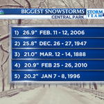 We COULD break onto this list #nyc #blizzardof2015 The question is...do we want to? http://t.co/fNU0jBi9WU