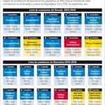 Conozca la Distribución de las Comisiones en @Diputados_Bol y el @SenadoBolivia #ALP2015 @PepePomacusi @tuffiare http://t.co/JZNwSRisQB