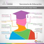 100 mil jovenes estudiantes morelenses son beneficiados con la beca salario #2informeMorelos http://t.co/53MqviZFjG