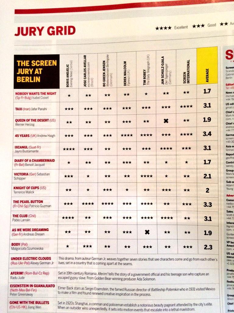 Привет из Берлина! Самая свежая таблица с оценками конкурсной программы от журнала Screen http://t.co/4LZwJfpd0t