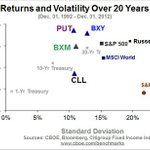 CHART: Annualized returns & standard deviations  for select indexes over past 20 yrs $PUT $BXY $BXM CLL $SPX http://t.co/THEJC9qL