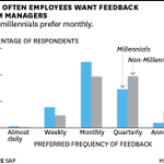 Millennials Want to Be Coached at Work http://t.co/aKbhhP3MxK http://t.co/PbarBisNIe