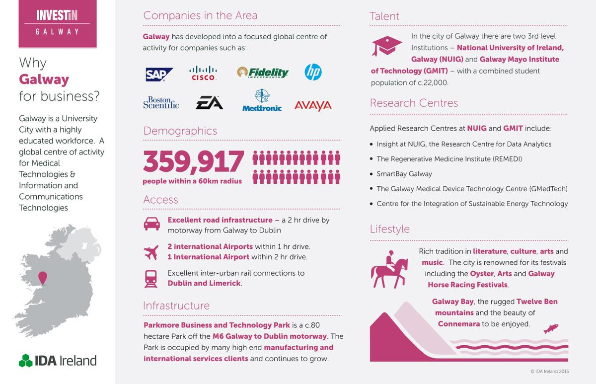 Why #Galway for business? [INFOGRAPHIC] http://t.co/QyOIjqocJO